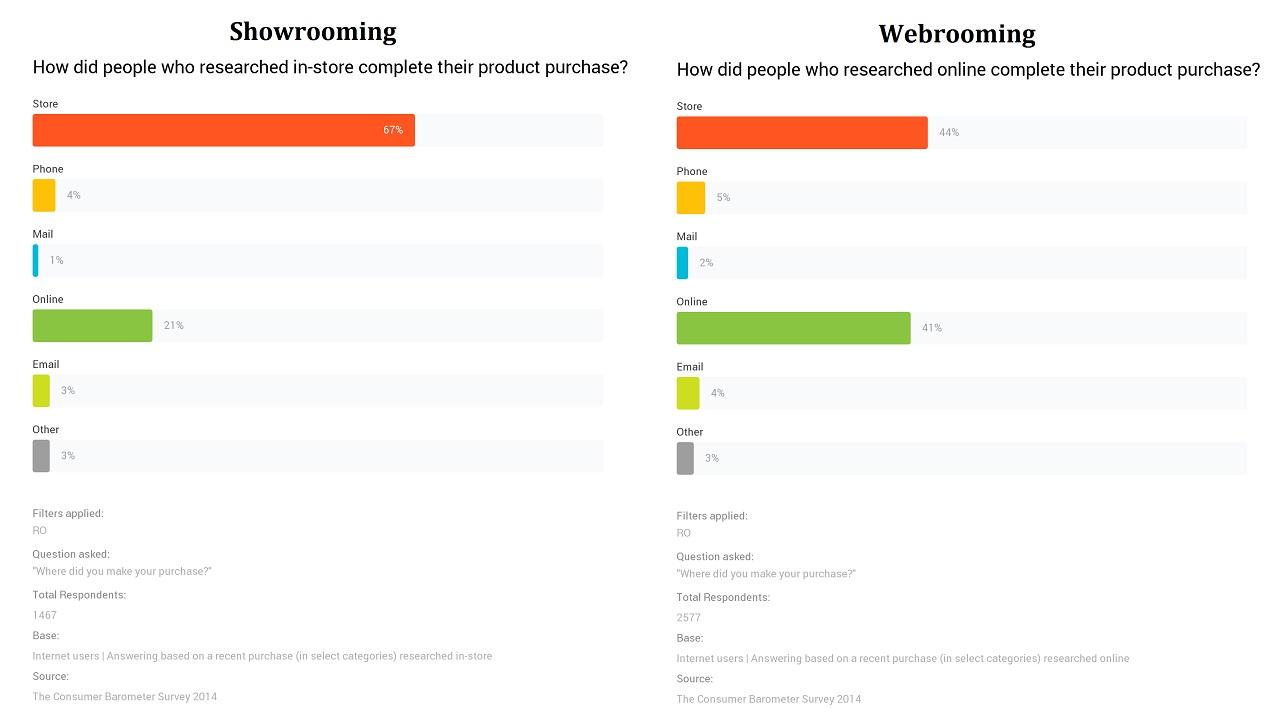 consumer-barometer-webrooming-si-showrooming-in-romania
