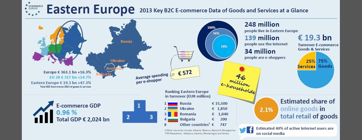 europa de est raport 2013