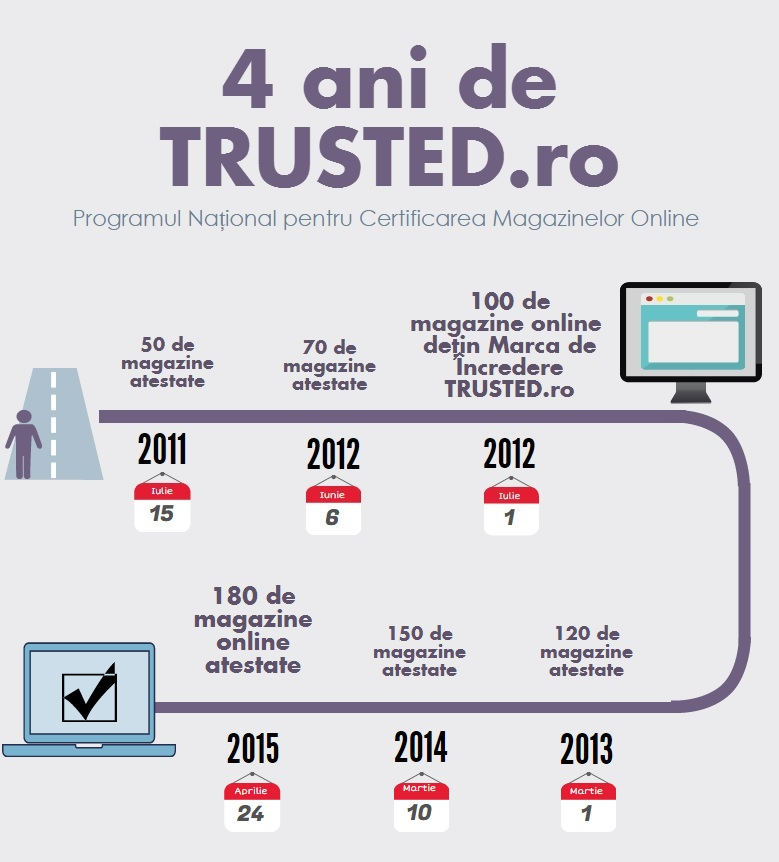 infografic magazine atestate trusted